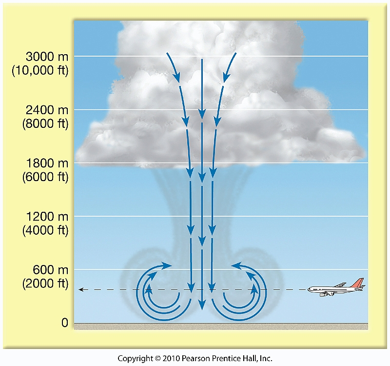 a description of tornadoes as a local storms of high speed rotating winds Numerous severe storms capable of producing damaging winds, hail possibly over 2 inches (5 cm) in diameter risk of a few tornadoes severe thunderstorms possible.