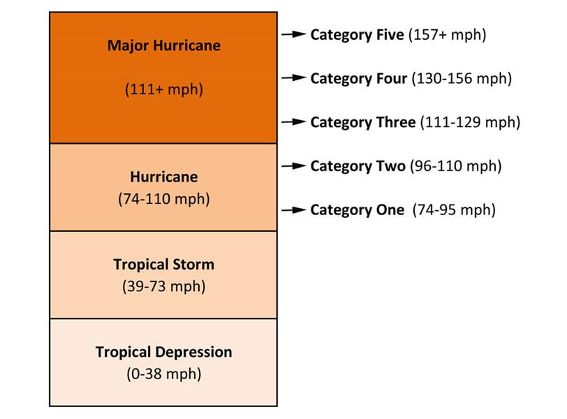 Saffir-Simpson Scale