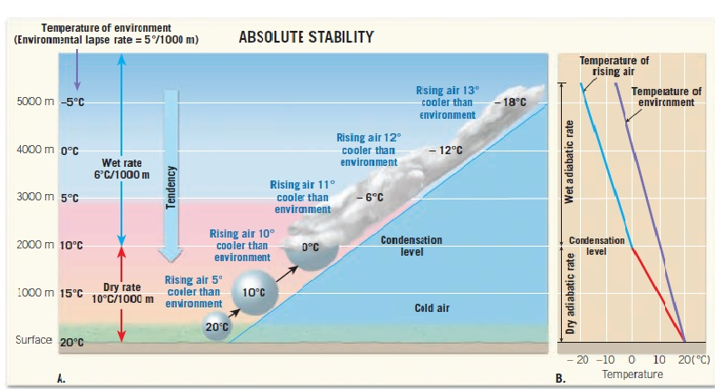 stable air chart